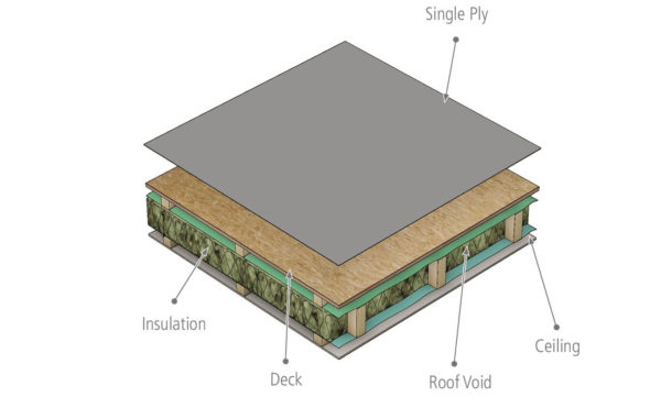 Cold Roof Construction